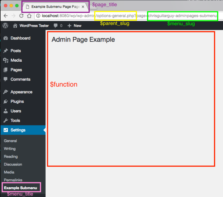 WordPress Admin add_submenu_page